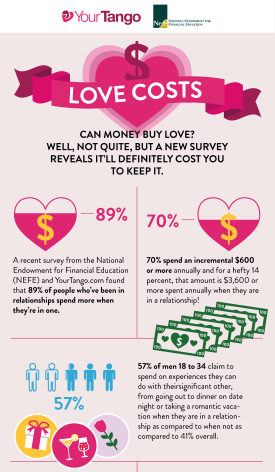 Snapshot of Love Costs infographic