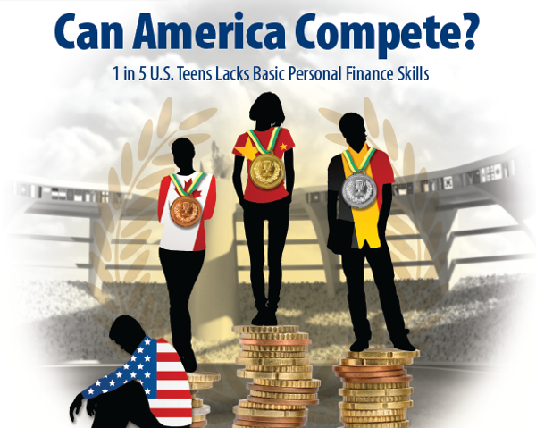 U.S. teens fall behind other countries in financial literacy skills