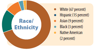 race/ethnicity graphic