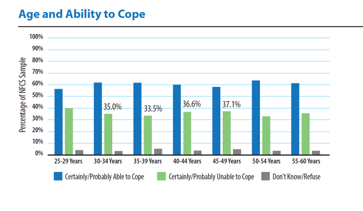 Chart of age and ability to cope
