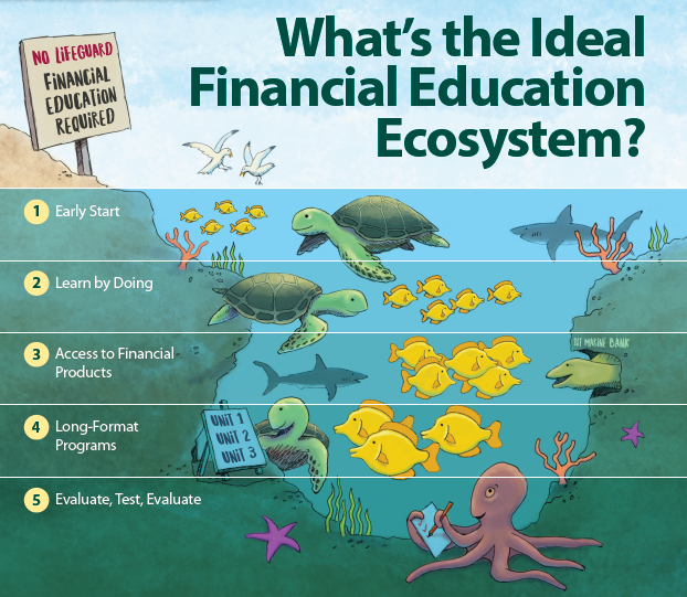 Financial Education Ecosystem
