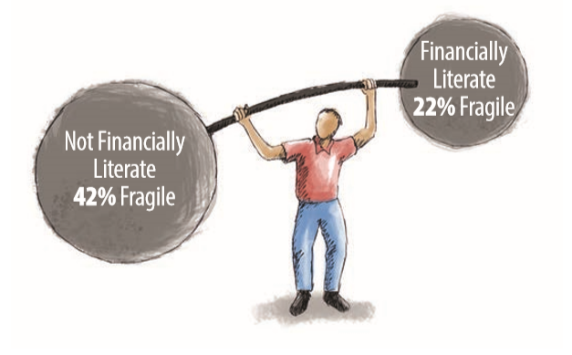 42 percent of people who aren't financially literate are fragile