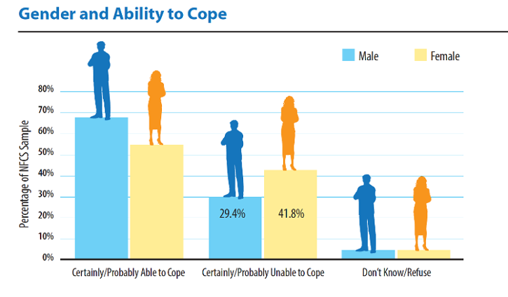 Chart of Gender and Ability to Cope