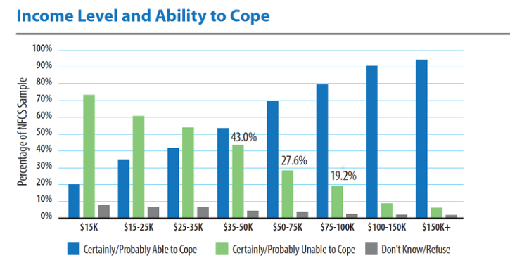Chart of income level and ability to cope